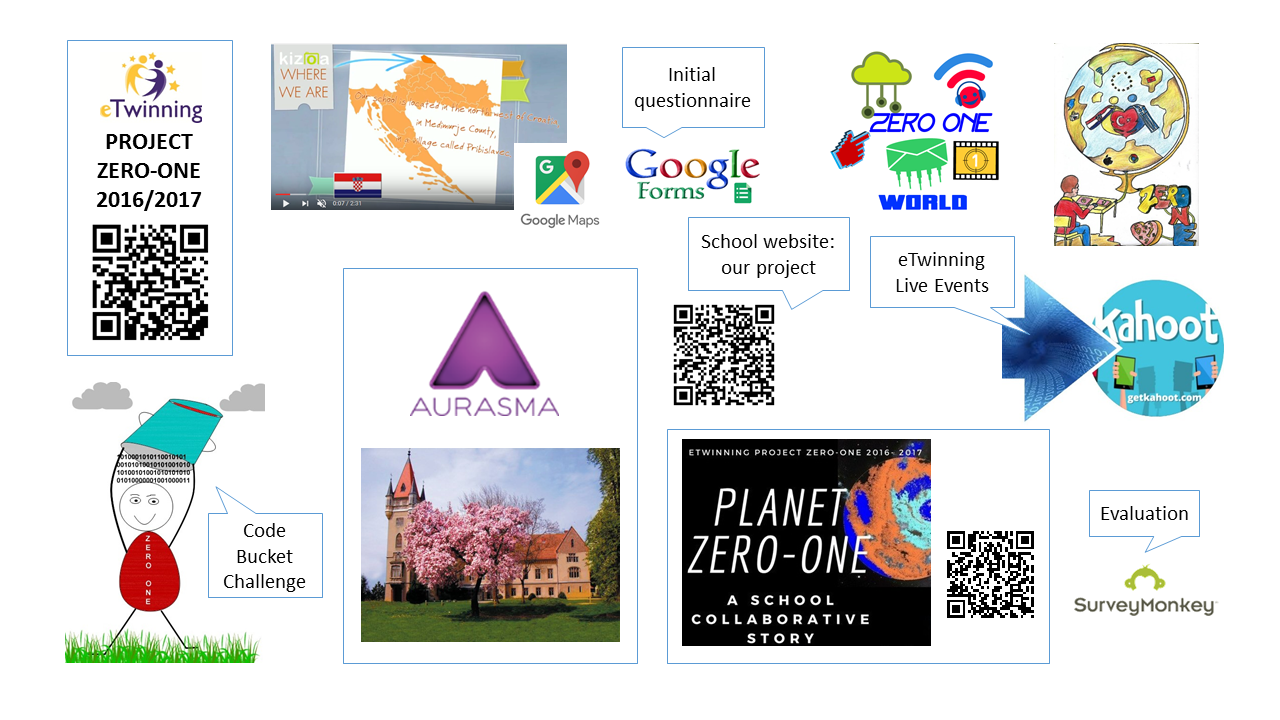 eTwinning project Zero-One project card